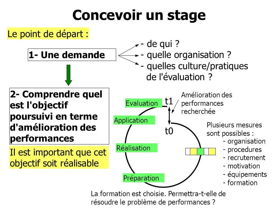 1- Une demande Le point de départ : - de qui ? - quelle organisation ? - quelles culture/pratiques de l'évaluation ? 2- Comprendre quel est l'objectif