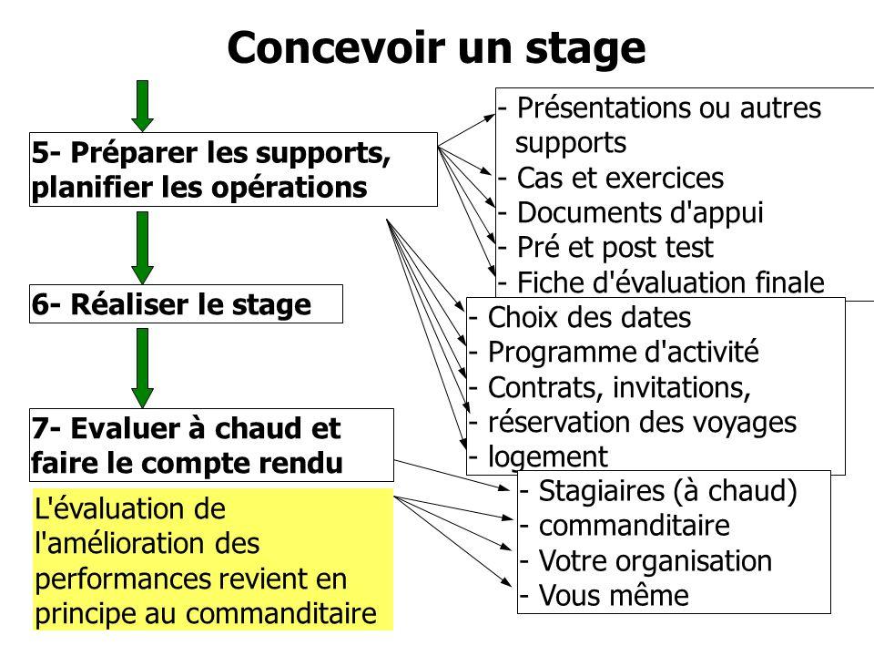 Concevoir un stage 6- Réaliser le stage 5- Préparer les supports, planifier les opérations - Présentations ou autres supports - Cas et exercices - Doc