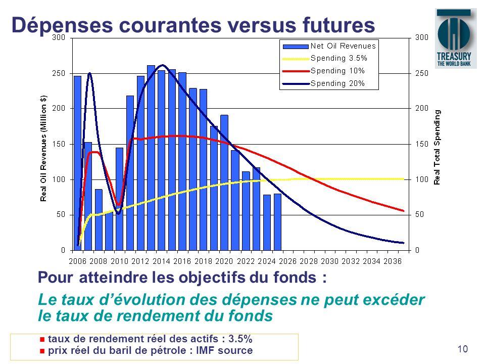 10 Dépenses courantes versus futures n taux de rendement réel des actifs : 3.5% n prix réel du baril de pétrole : IMF source Pour atteindre les object