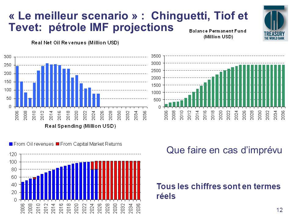 12 « Le meilleur scenario » : Chinguetti, Tiof et Tevet: pétrole IMF projections Que faire en cas dimprévu Tous les chiffres sont en termes réels