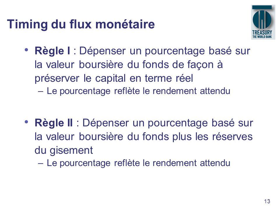 13 Timing du flux monétaire Règle I : Dépenser un pourcentage basé sur la valeur boursière du fonds de façon à préserver le capital en terme réel –Le