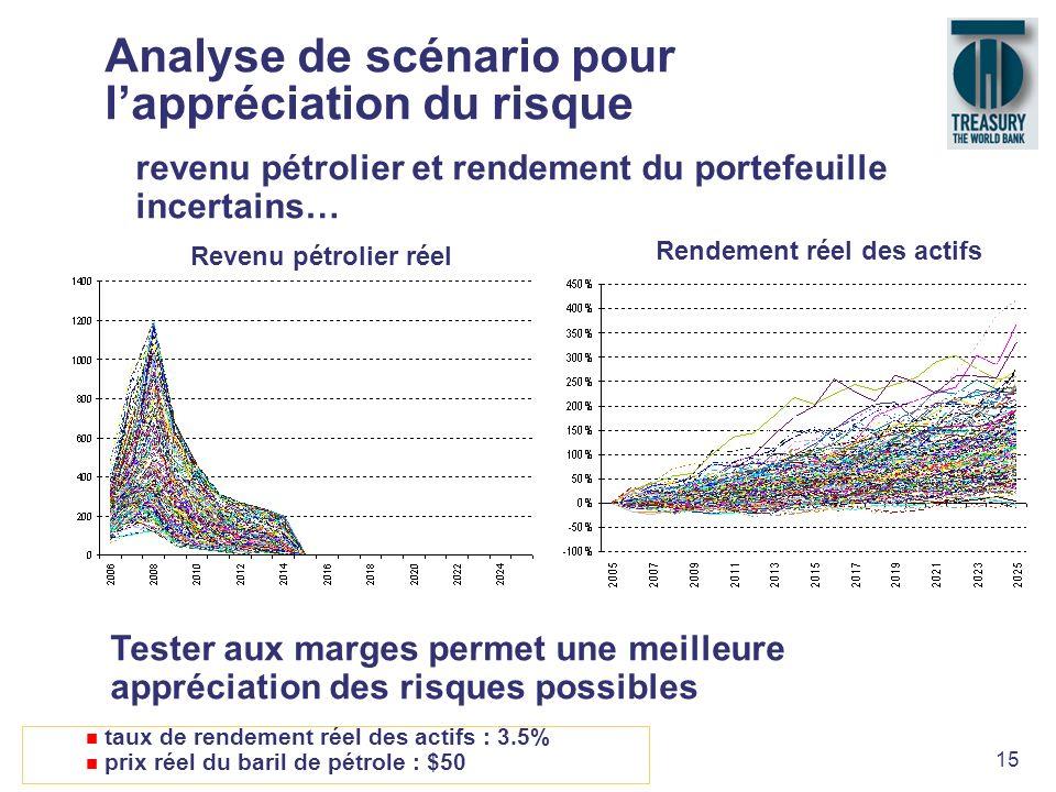 15 Analyse de scénario pour lappréciation du risque revenu pétrolier et rendement du portefeuille incertains… Tester aux marges permet une meilleure a