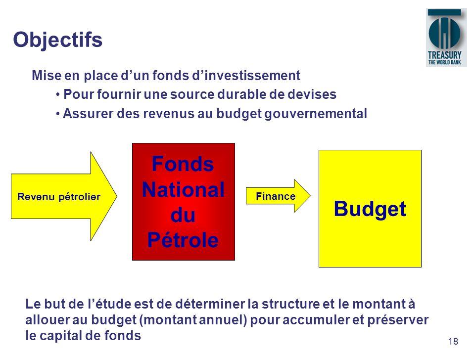 18 Objectifs Fonds National du Pétrole Revenu pétrolier Budget Mise en place dun fonds dinvestissement Pour fournir une source durable de devises Assu