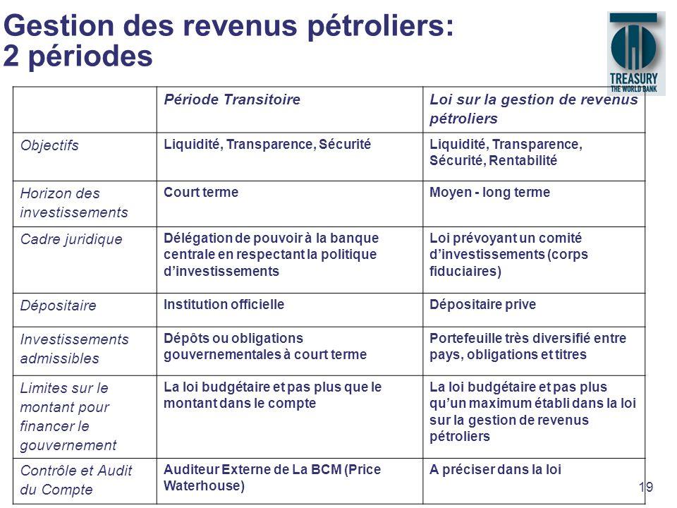 19 Gestion des revenus pétroliers: 2 périodes Période Transitoire Loi sur la gestion de revenus pétroliers Objectifs Liquidité, Transparence, Sécurité