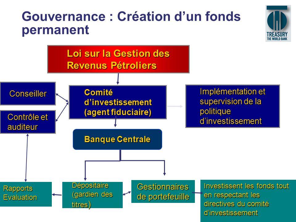 21 Gouvernance : Création dun fonds permanent Loi sur la Gestion des Revenus Pétroliers Dépositaire (gardien des titres ) Gestionnaires de portefeuill