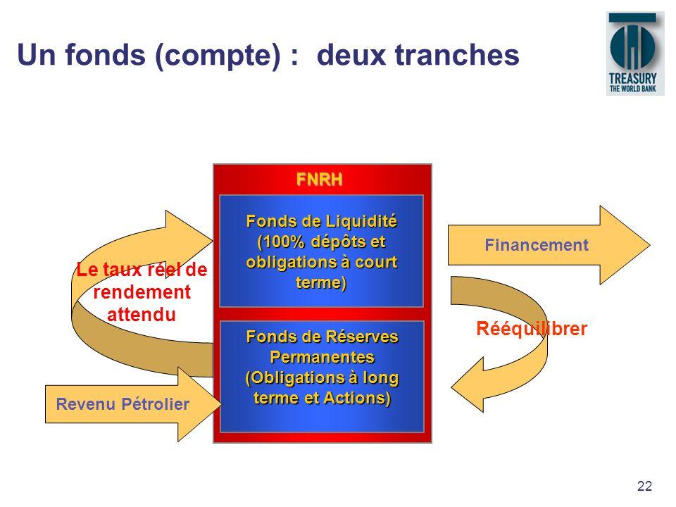22 Un fonds (compte) : deux tranches Fonds de Liquidité (100% dépôts et obligations à court terme) Fonds de Réserves Permanentes (Obligations à long t