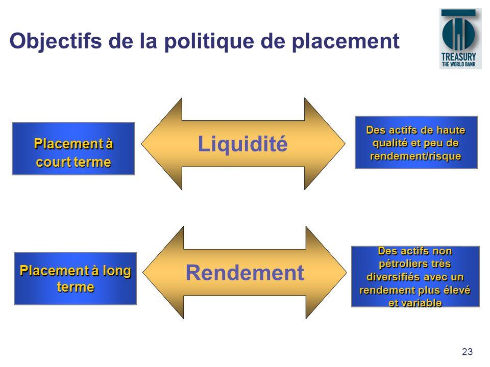 23 Objectifs de la politique de placement Liquidité Placement à court terme Des actifs de haute qualité et peu de rendement/risque Rendement Placement