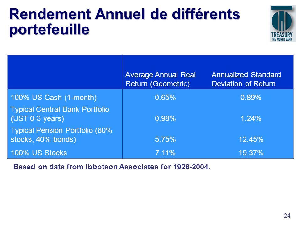 24 Rendement Annuel de différents portefeuille Average Annual Real Return (Geometric) Annualized Standard Deviation of Return 100% US Cash (1-month)0.
