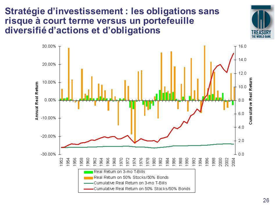 26 Stratégie dinvestissement : les obligations sans risque à court terme versus un portefeuille diversifié dactions et dobligations