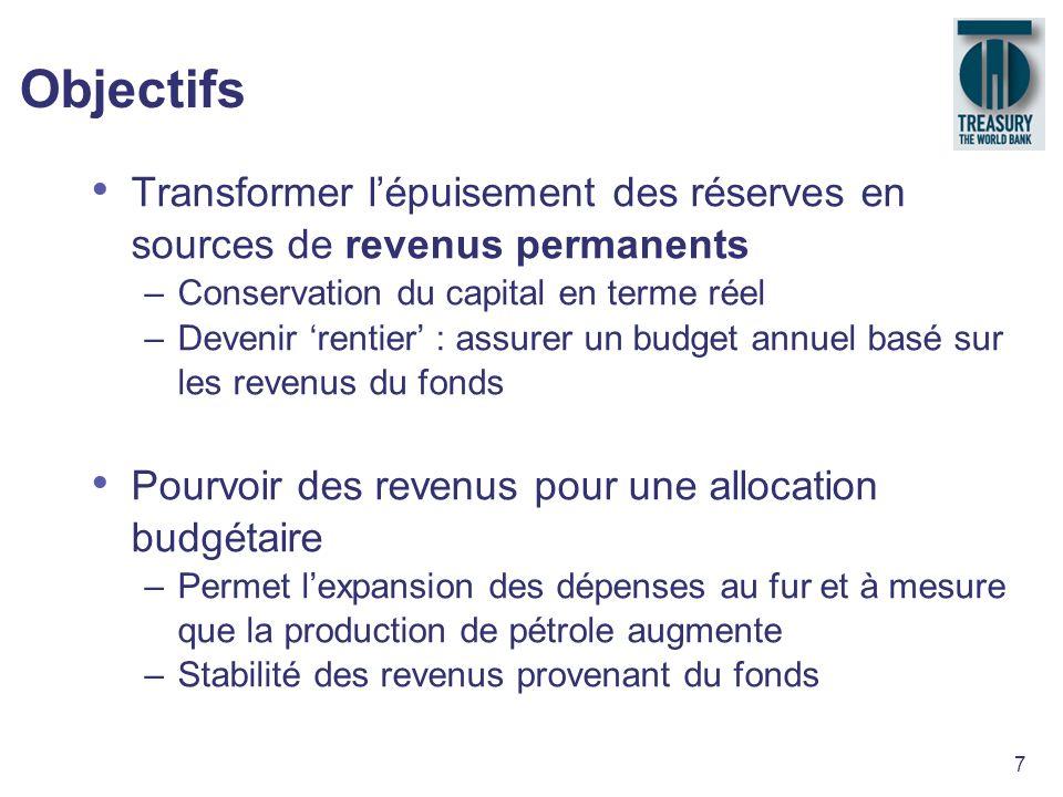 7 Objectifs Transformer lépuisement des réserves en sources de revenus permanents –Conservation du capital en terme réel –Devenir rentier : assurer un