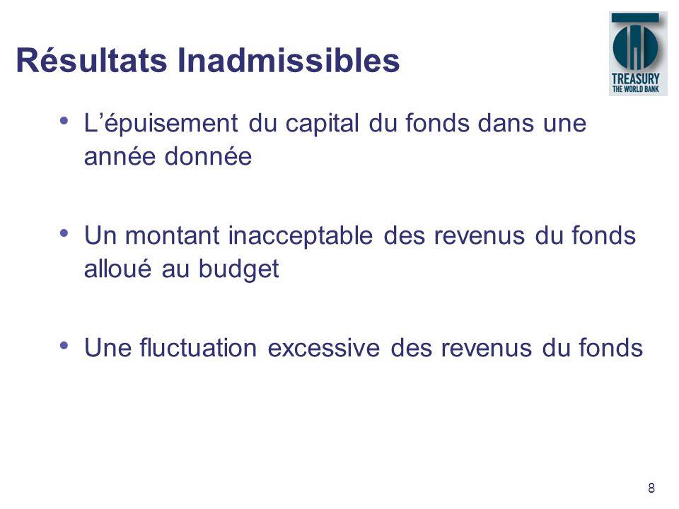8 Résultats Inadmissibles Lépuisement du capital du fonds dans une année donnée Un montant inacceptable des revenus du fonds alloué au budget Une fluc