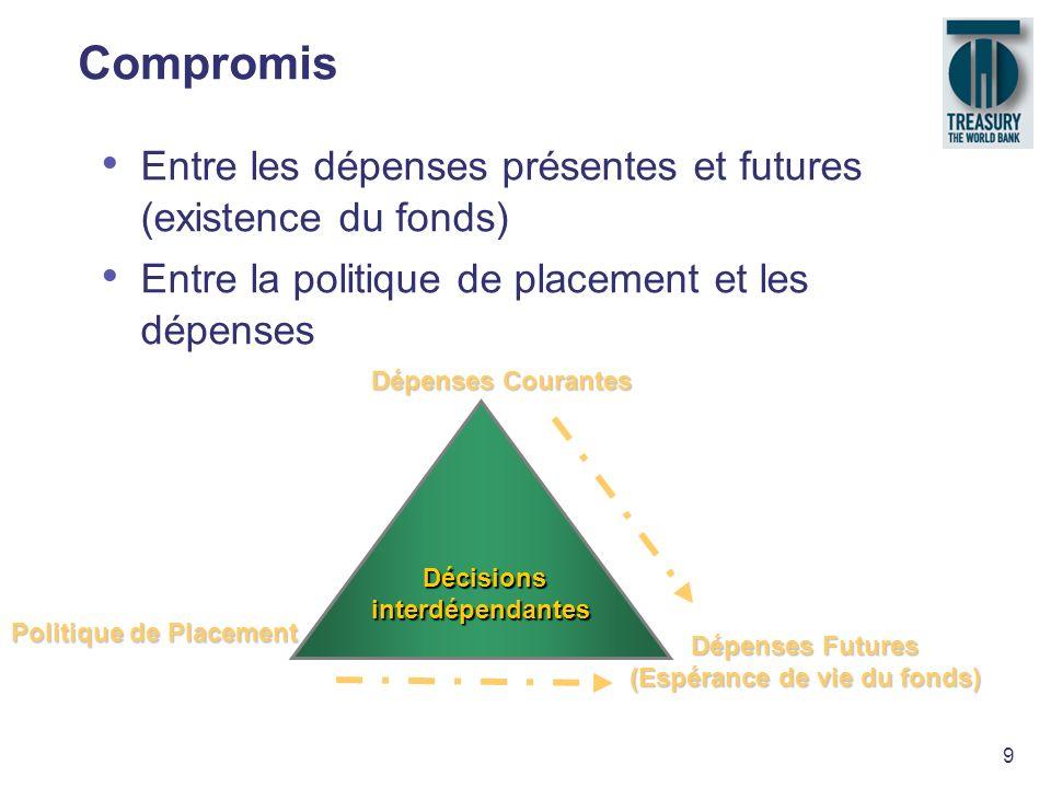 9 Décisions Décisionsinterdépendantes Dépenses Courantes Politique de Placement Dépenses Futures (Espérance de vie du fonds) Compromis Entre les dépen