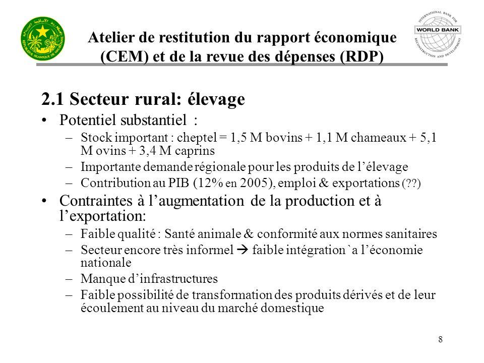 Atelier de restitution du rapport économique (CEM) et de la revue des dépenses (RDP) 8 2.1 Secteur rural: élevage Potentiel substantiel : –Stock important : cheptel = 1,5 M bovins + 1,1 M chameaux + 5,1 M ovins + 3,4 M caprins –Importante demande régionale pour les produits de lélevage –Contribution au PIB (12% en 2005), emploi & exportations ( ) Contraintes à laugmentation de la production et à lexportation: –Faible qualité : Santé animale & conformité aux normes sanitaires –Secteur encore très informel faible intégration `a léconomie nationale –Manque dinfrastructures –Faible possibilité de transformation des produits dérivés et de leur écoulement au niveau du marché domestique