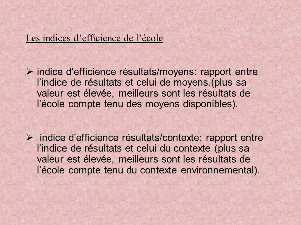Les indices defficience de lécole indice defficience résultats/moyens: rapport entre lindice de résultats et celui de moyens.(plus sa valeur est élevée, meilleurs sont les résultats de lécole compte tenu des moyens disponibles).