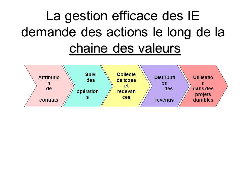 chaine des valeurs La gestion efficace des IE demande des actions le long de la chaine des valeurs Attributio n de contrats Suivi des opération s Collecte de taxes et redevan ces Distributi on des revenus Utilisatio n dans des projets durables