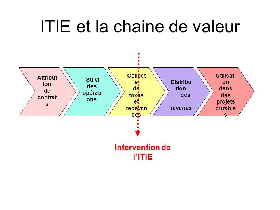 ITIE et la chaine de valeur Attribut ion de contrat s Suivi des opérati ons Collect e de taxes et redevan ces Distribu tion des revenus Utilisati on d