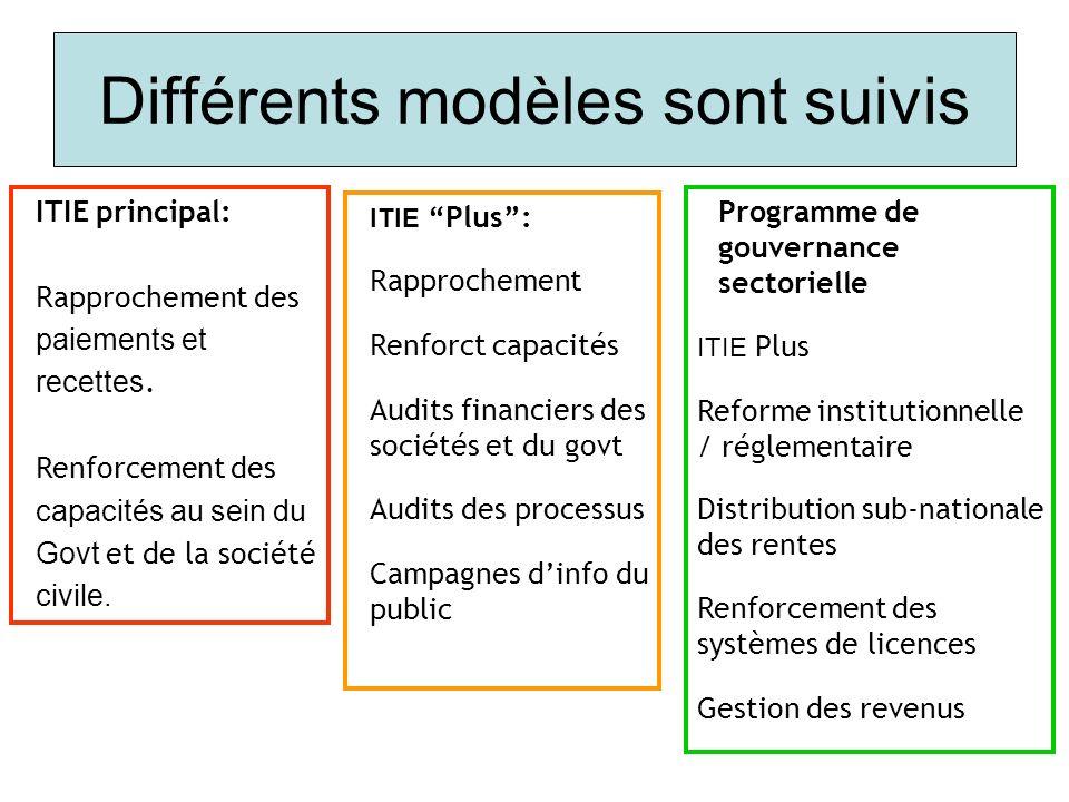 Différents modèles sont suivis ITIE principal: Rapprochement des paiements et recettes. Renforcement des capacités au sein du Govt et de la société ci