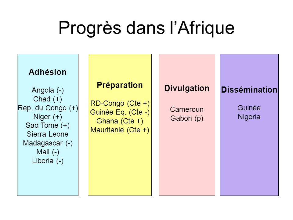 Progrès dans lAfrique Adhésion Angola (-) Chad (+) Rep.