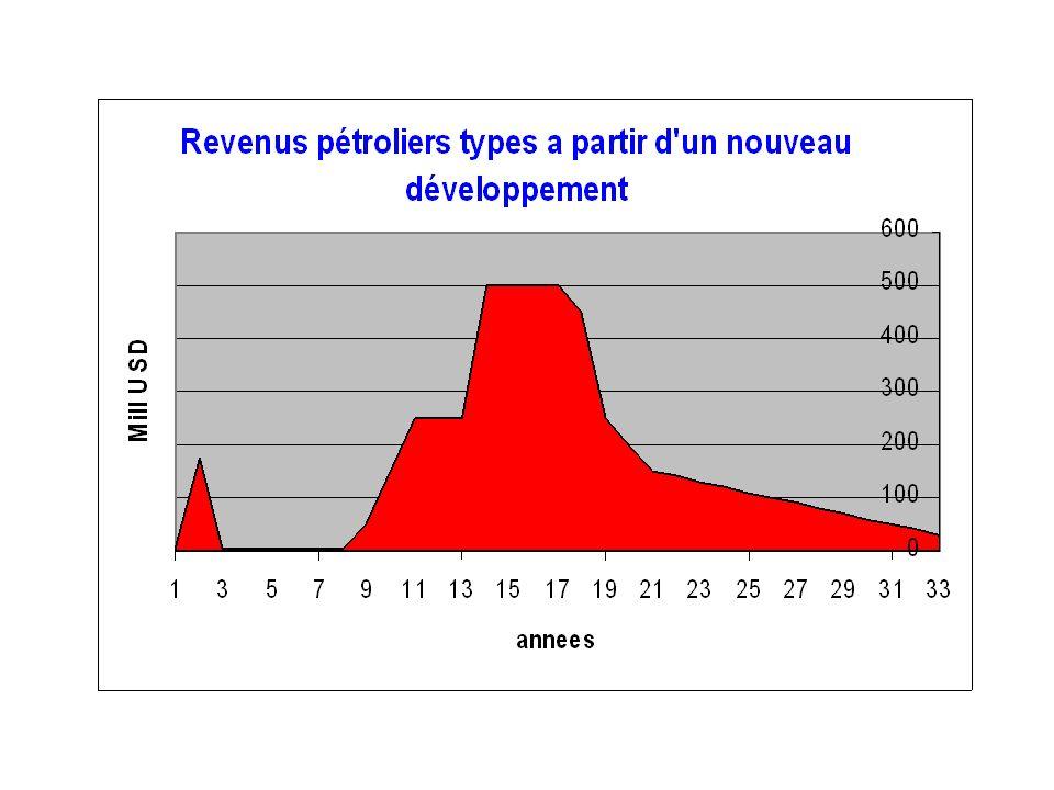 La clef de la stabilité social est la distribution du revenu ??