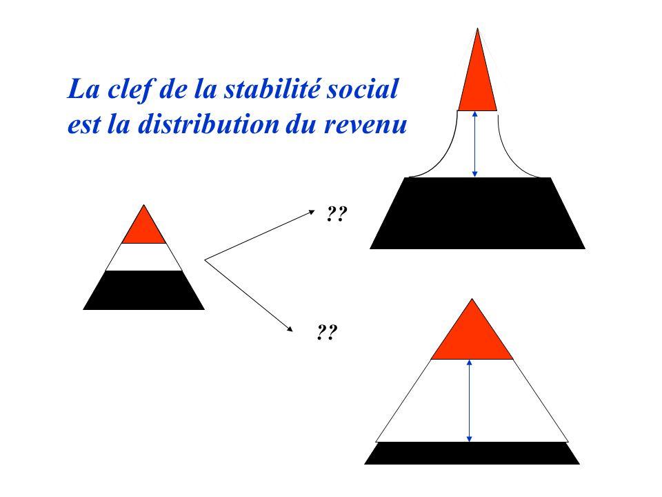 La clef de la stabilité social est la distribution du revenu