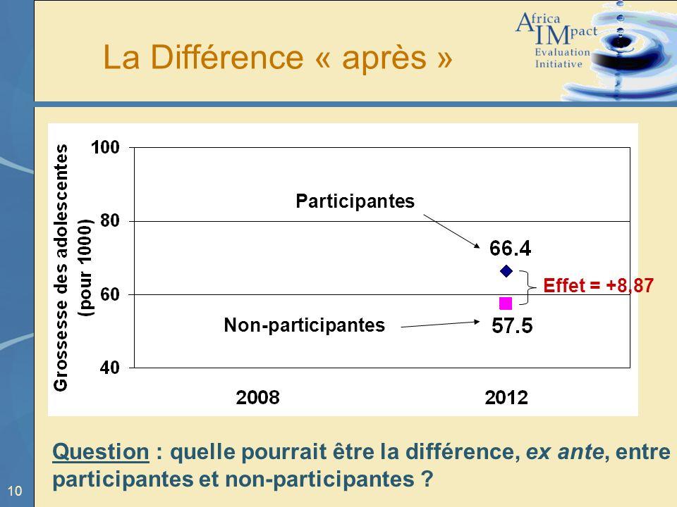 10 La Différence « après » Effet = +8,87 Participantes Non-participantes Question : quelle pourrait être la différence, ex ante, entre participantes e