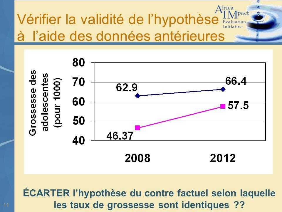 11 Vérifier la validité de lhypothèse à laide des données antérieures ? ÉCARTER lhypothèse du contre factuel selon laquelle les taux de grossesse sont