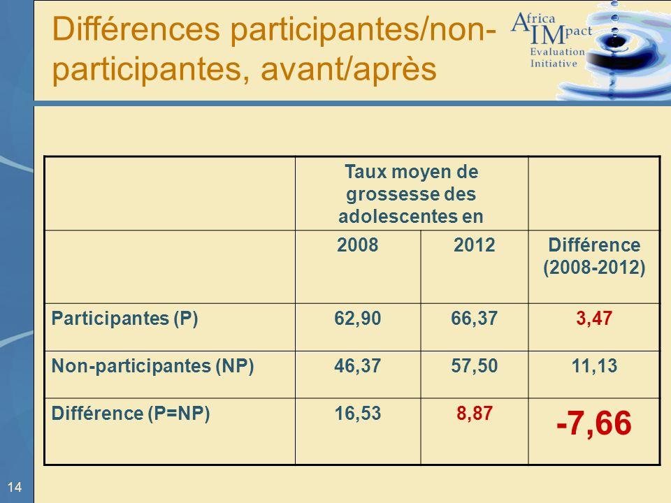 14 Taux moyen de grossesse des adolescentes en 20082012Différence (2008-2012) Participantes (P)62,9066,373,47 Non-participantes (NP)46,3757,5011,13 Différence (P=NP)16,538,87 -7,66 Différences participantes/non- participantes, avant/après