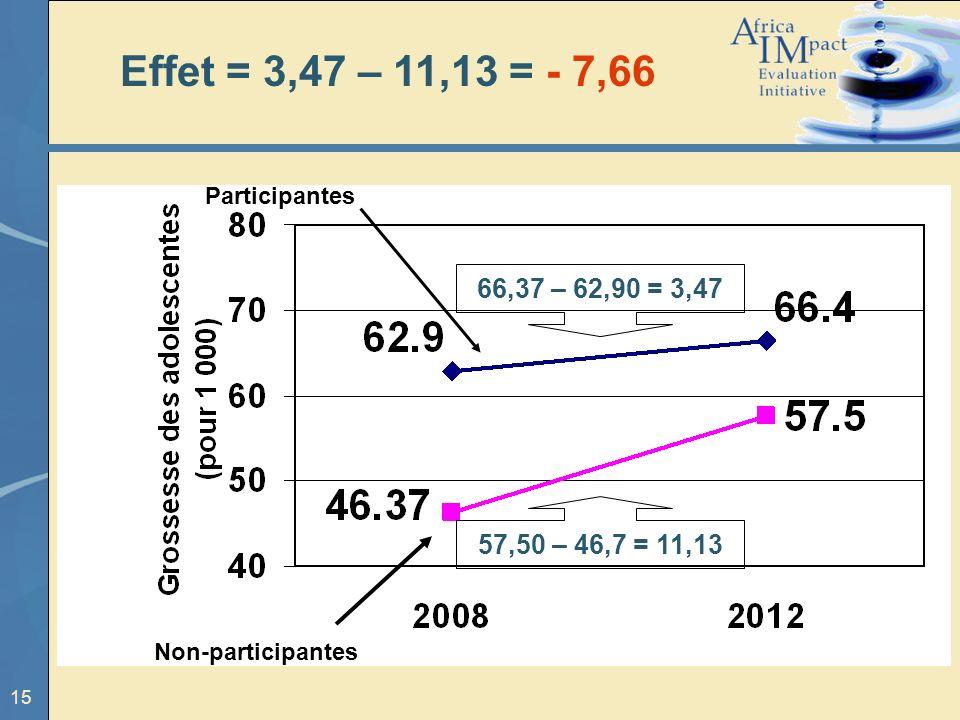 15 57,50 – 46,7 = 11,13 66,37 – 62,90 = 3,47 Non-participantes Participantes Effet = 3,47 – 11,13 = - 7,66