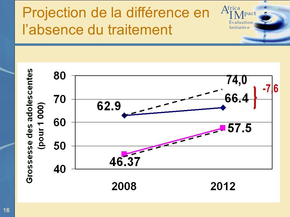 16 74,0 -7,6 Projection de la différence en labsence du traitement