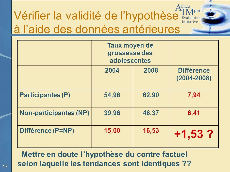 17 Mettre en doute lhypothèse du contre factuel selon laquelle les tendances sont identiques ?? Taux moyen de grossesse des adolescentes 20042008Diffé
