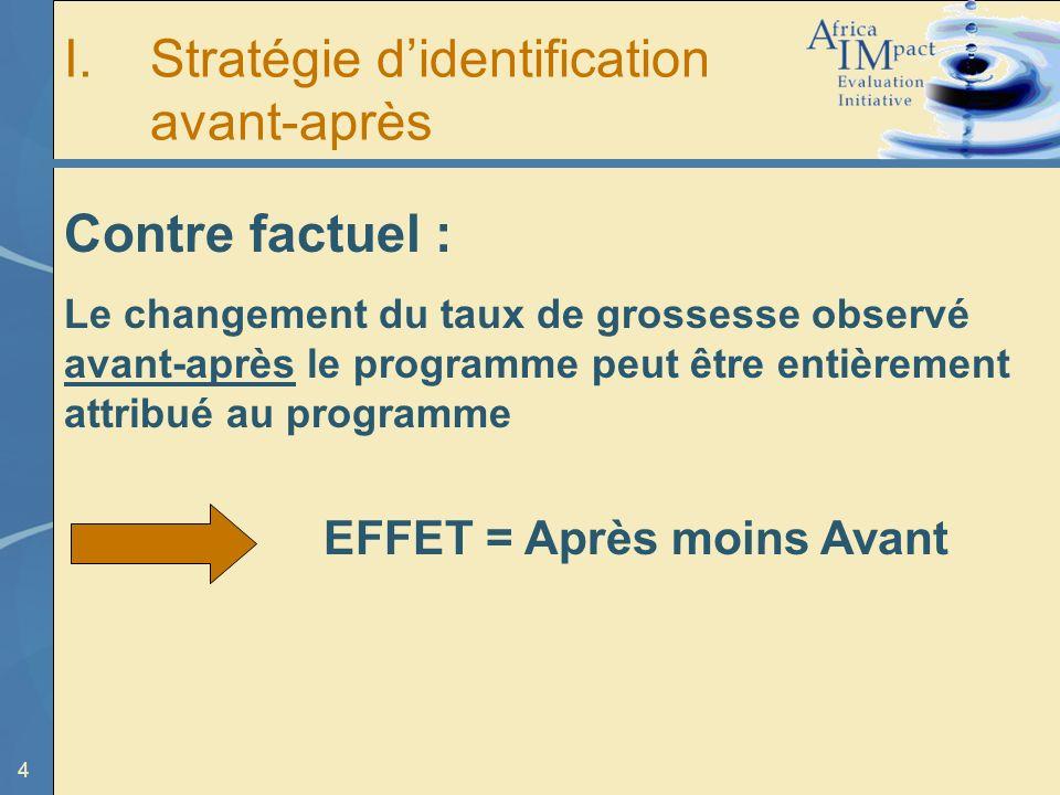 4 I.Stratégie didentification avant-après Contre factuel : Le changement du taux de grossesse observé avant-après le programme peut être entièrement attribué au programme EFFET = Après moins Avant