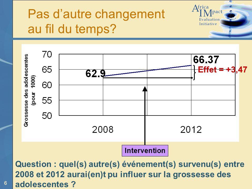 6 Effet = +3,47 Intervention Pas dautre changement au fil du temps? Question : quel(s) autre(s) événement(s) survenu(s) entre 2008 et 2012 aurai(en)t