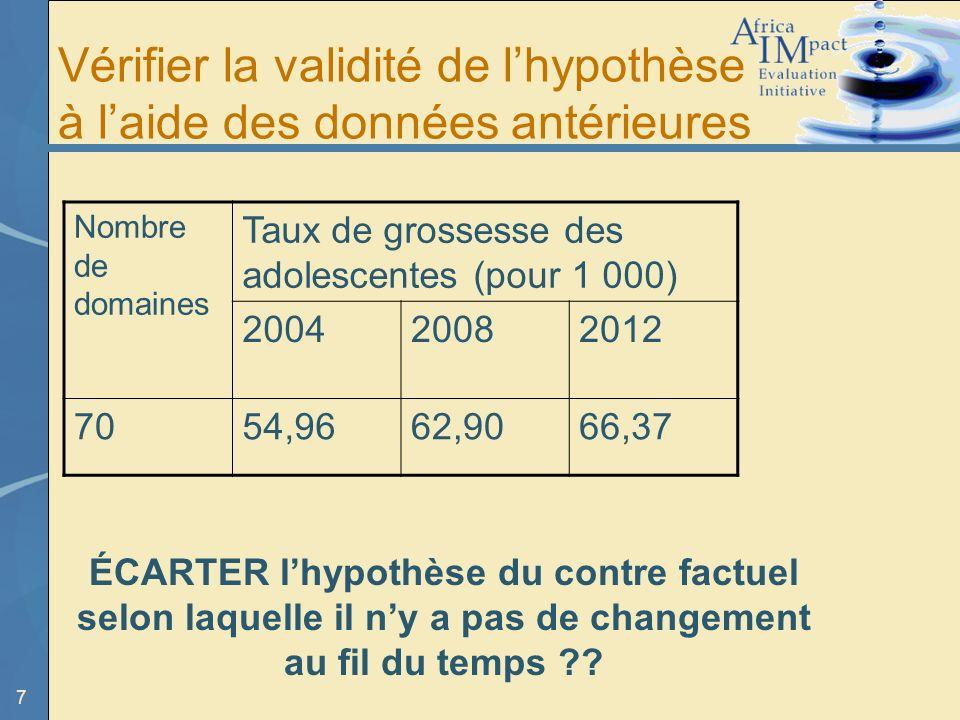7 Vérifier la validité de lhypothèse à laide des données antérieures Nombre de domaines Taux de grossesse des adolescentes (pour 1 000) 200420082012 7054,9662,9066,37 ÉCARTER lhypothèse du contre factuel selon laquelle il ny a pas de changement au fil du temps