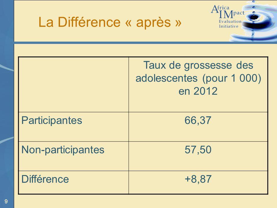 9 La Différence « après » Taux de grossesse des adolescentes (pour 1 000) en 2012 Participantes66,37 Non-participantes57,50 Différence+8,87