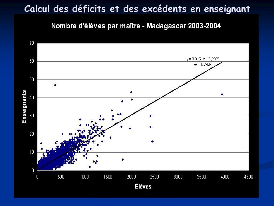 Calcul des déficits et des excédents en enseignant pour chaque école