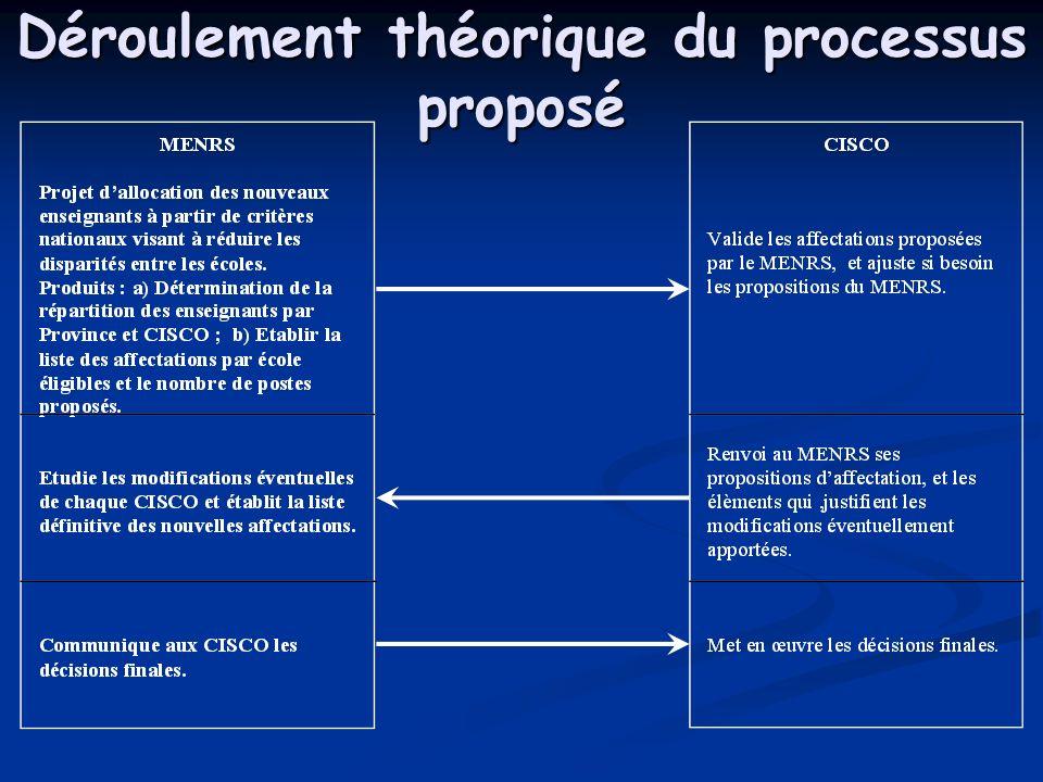 Déroulement théorique du processus proposé