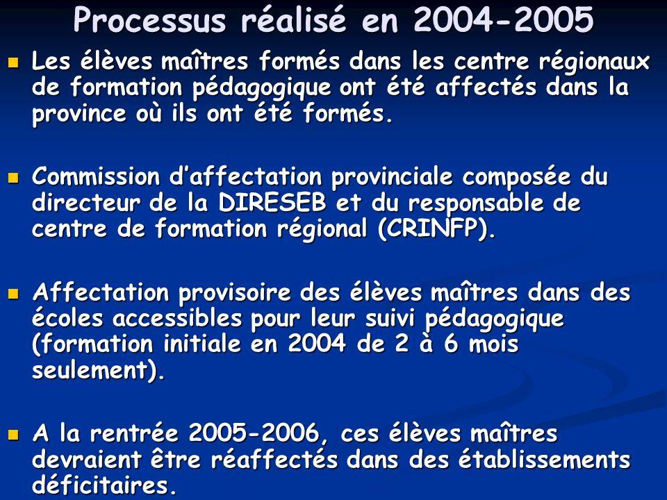 Processus réalisé en 2004-2005 Les élèves maîtres formés dans les centre régionaux de formation pédagogique ont été affectés dans la province où ils ont été formés.