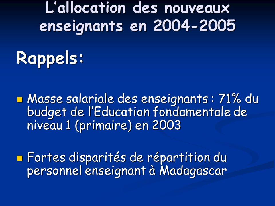 Lallocation des nouveaux enseignants en 2004-2005 Rappels: Masse salariale des enseignants : 71% du budget de lEducation fondamentale de niveau 1 (primaire) en 2003 Masse salariale des enseignants : 71% du budget de lEducation fondamentale de niveau 1 (primaire) en 2003 Fortes disparités de répartition du personnel enseignant à Madagascar Fortes disparités de répartition du personnel enseignant à Madagascar