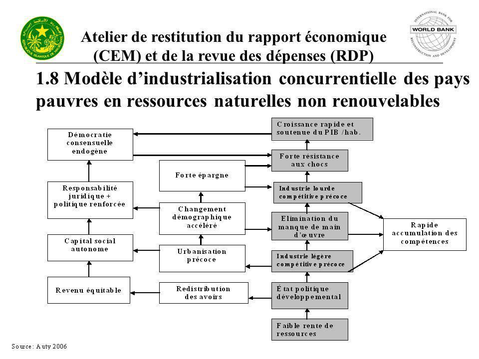 Atelier de restitution du rapport économique (CEM) et de la revue des dépenses (RDP) 1.8 Modèle dindustrialisation concurrentielle des pays pauvres en