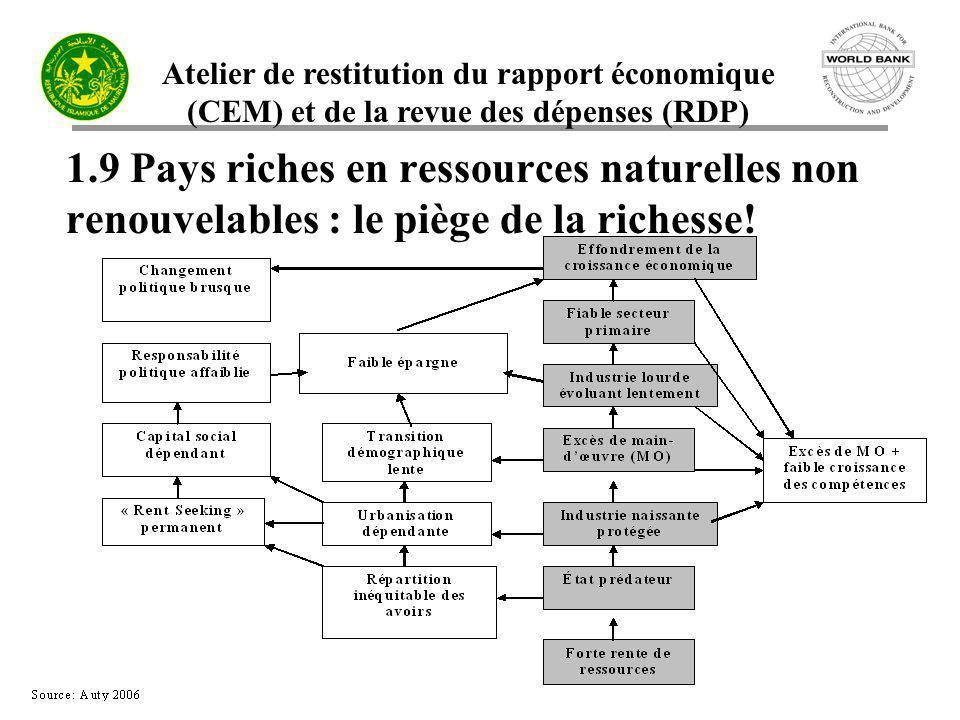 Atelier de restitution du rapport économique (CEM) et de la revue des dépenses (RDP) 1.9 Pays riches en ressources naturelles non renouvelables : le p