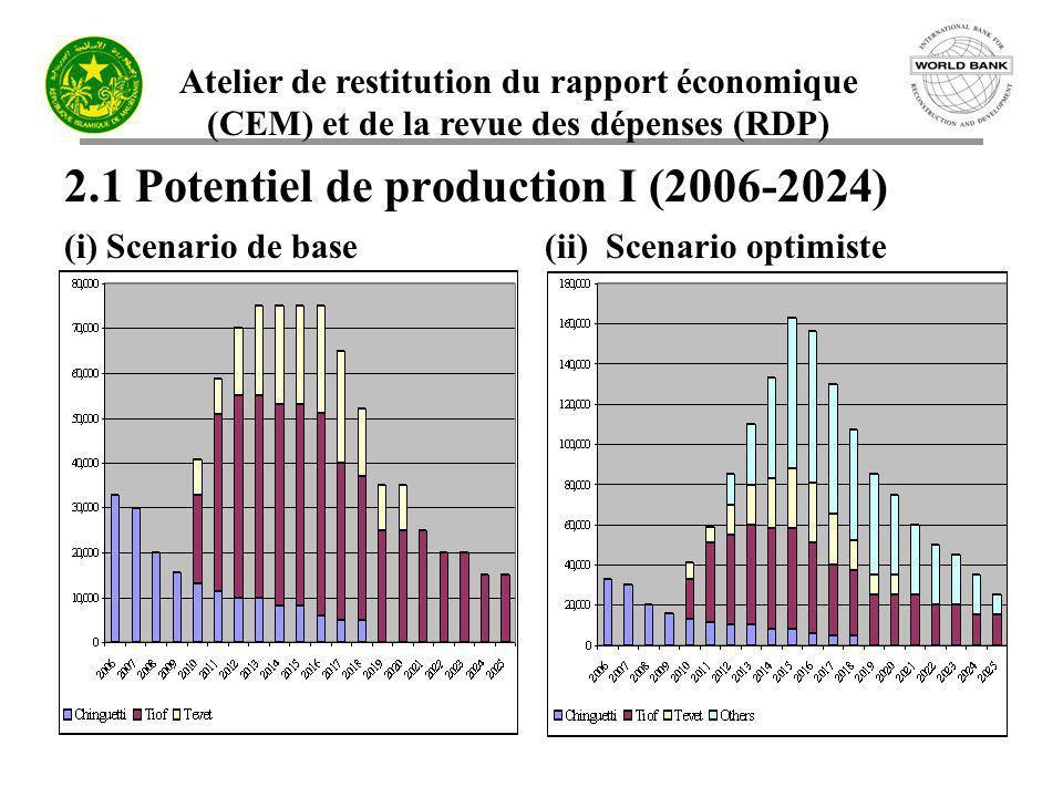 Atelier de restitution du rapport économique (CEM) et de la revue des dépenses (RDP) 2.1 Potentiel de production I (2006-2024) (i) Scenario de base (i