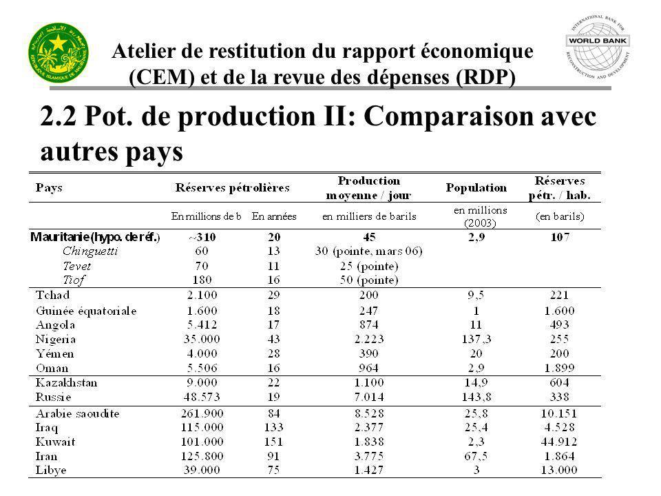 Atelier de restitution du rapport économique (CEM) et de la revue des dépenses (RDP) 2.2 Pot. de production II: Comparaison avec autres pays