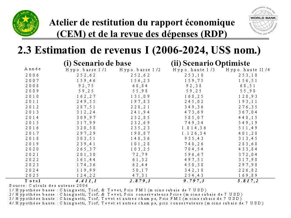 Atelier de restitution du rapport économique (CEM) et de la revue des dépenses (RDP) 2.3 Estimation de revenus I (2006-2024, US$ nom.) (i) Scenario de