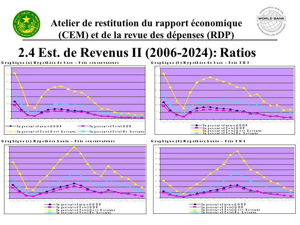 Atelier de restitution du rapport économique (CEM) et de la revue des dépenses (RDP) 2.4 Est. de Revenus II (2006-2024): Ratios
