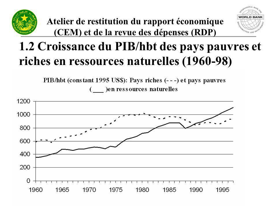 Atelier de restitution du rapport économique (CEM) et de la revue des dépenses (RDP) 1.2 Croissance du PIB/hbt des pays pauvres et riches en ressource