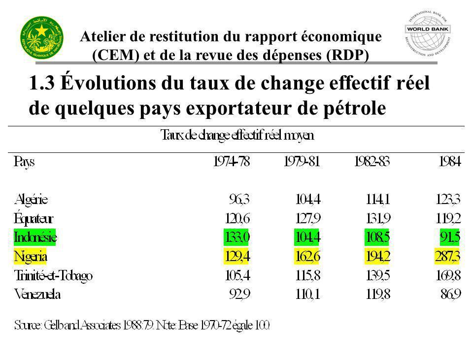 Atelier de restitution du rapport économique (CEM) et de la revue des dépenses (RDP) 1.3 Évolutions du taux de change effectif réel de quelques pays e