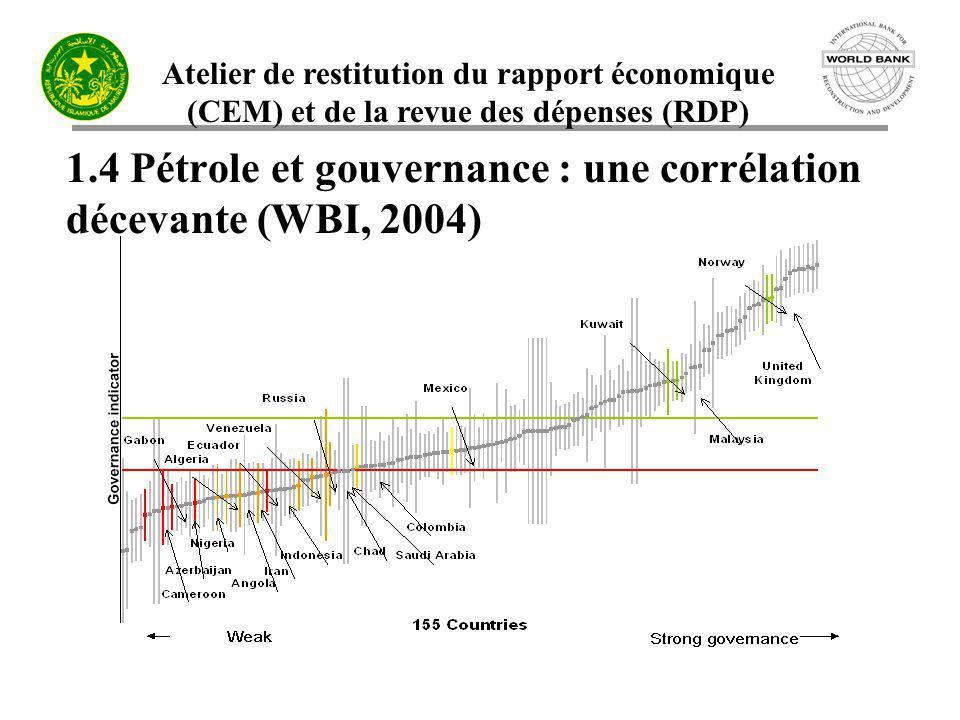 Atelier de restitution du rapport économique (CEM) et de la revue des dépenses (RDP) 1.4 Pétrole et gouvernance : une corrélation décevante (WBI, 2004