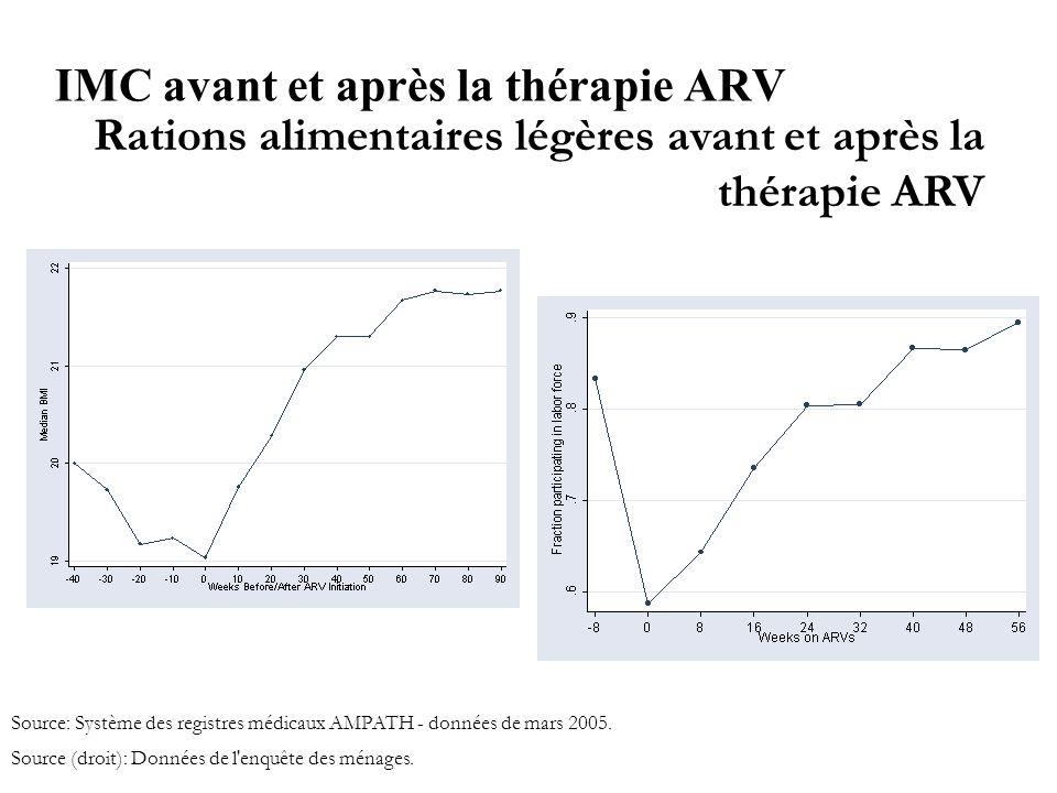 IMC avant et après la thérapie ARV Source: Système des registres médicaux AMPATH - données de mars 2005.