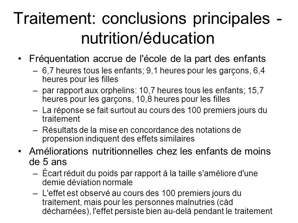 Traitement: conclusions principales - nutrition/éducation Fréquentation accrue de l école de la part des enfants –6,7 heures tous les enfants; 9,1 heures pour les garçons, 6,4 heures pour les filles –par rapport aux orphelins: 10,7 heures tous les enfants; 15,7 heures pour les garçons, 10,8 heures pour les filles –La réponse se fait surtout au cours des 100 premiers jours du traitement –Résultats de la mise en concordance des notations de propension indiquent des effets similaires Améliorations nutritionnelles chez les enfants de moins de 5 ans –Écart réduit du poids par rapport à la taille s améliore d une demie déviation normale –L effet est observé au cours des 100 premiers jours du traitement, mais pour les personnes malnutries (càd décharnées), l effet persiste bien au-delà pendant le traitement