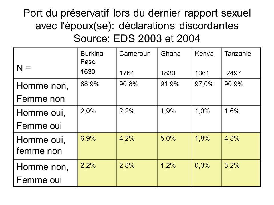 Port du préservatif lors du dernier rapport sexuel avec l époux(se): déclarations discordantes Source: EDS 2003 et 2004 N = Burkina Faso 1630 Cameroun 1764 Ghana 1830 Kenya 1361 Tanzanie 2497 Homme non, Femme non 88,9%90,8%91,9%97,0%90,9% Homme oui, Femme oui 2,0%2,2%1,9%1,0%1,6% Homme oui, femme non 6,9%4,2%5,0%1,8%4,3% Homme non, Femme oui 2,2%2,8%1,2%0,3%3,2%